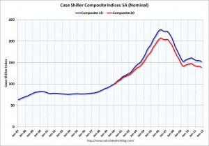 Case-Shiller chart on housing values