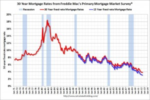 15 year mortgage sets record low